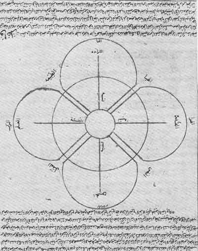 Ibn Arabi On Imagination and The Creation Of The Universe | Ghayb.com